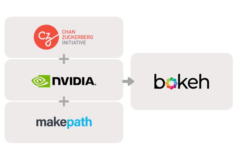 Bokeh Company Logos