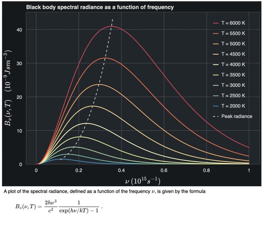 Black body Spectral Radiance